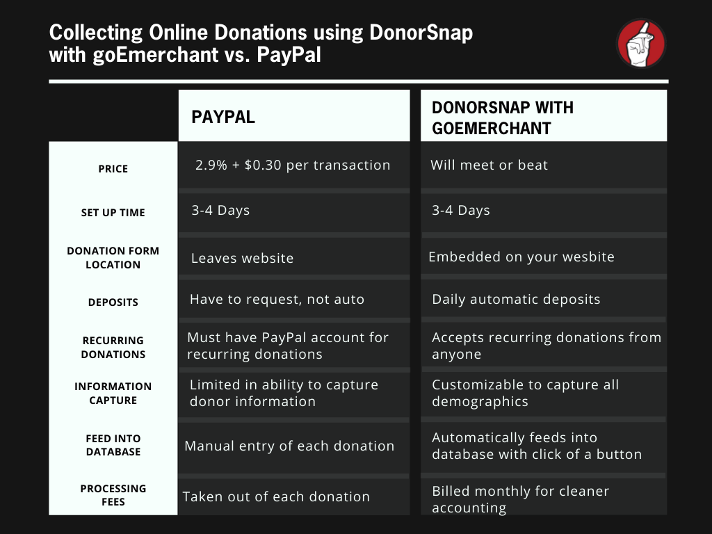goEmerchant and DonorSnap vs. PayPal Comparison Slide